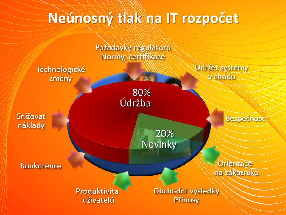 Neúnosný tlak na IT rozpočet