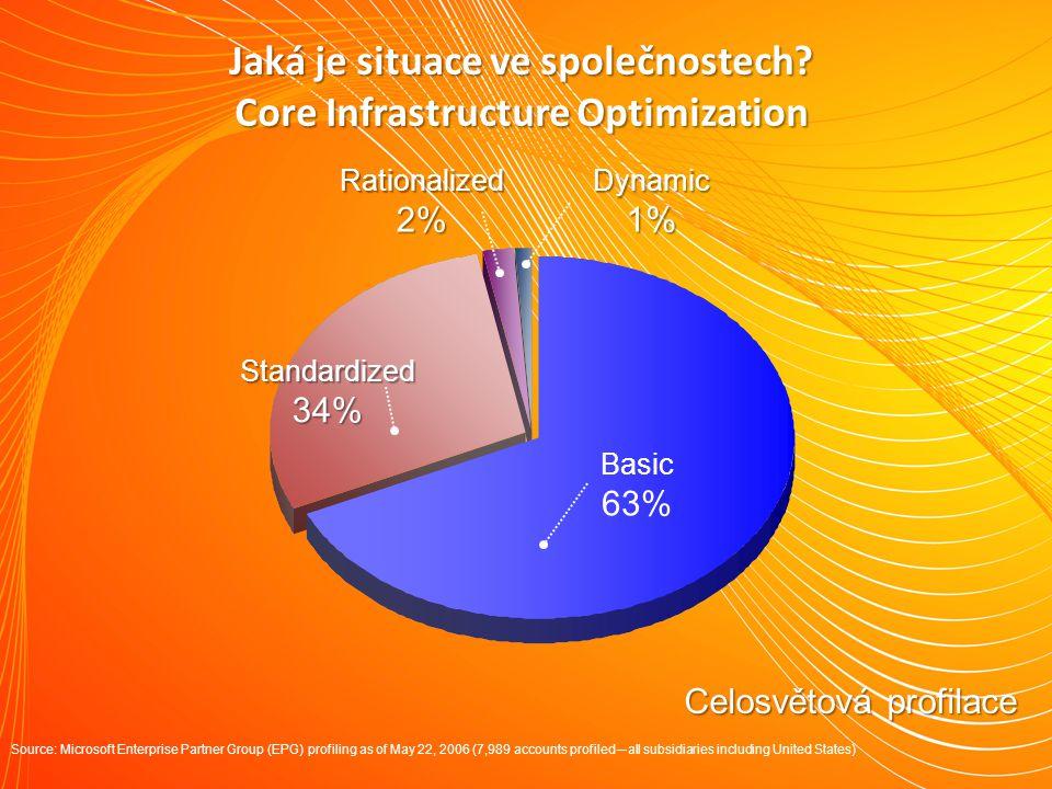 Jaká je situace ve společnostech Core Infrastructure Optimization