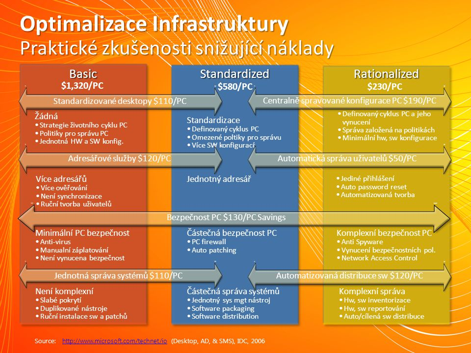 Optimalizace Infrastruktury
