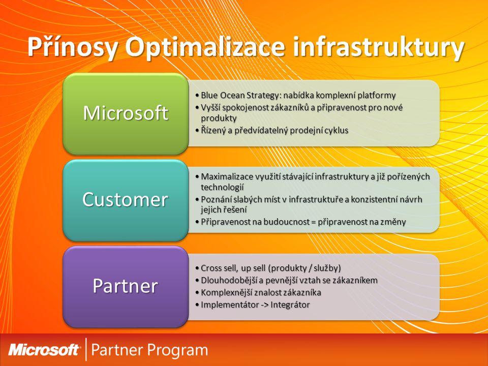 Přínosy Optimalizace infrastruktury