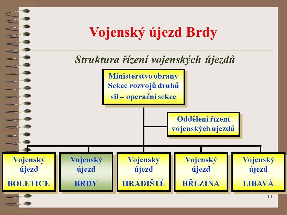 Vojenský újezd Brdy Struktura řízení vojenských újezdů