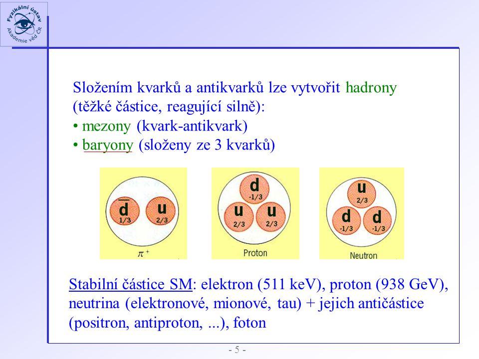 Složením kvarků a antikvarků lze vytvořit hadrony