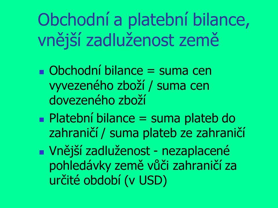 Obchodní a platební bilance, vnější zadluženost země