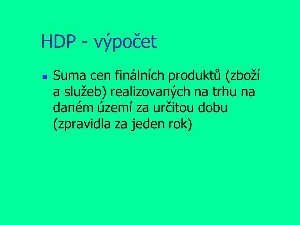 HDP - výpočet Suma cen finálních produktů (zboží a služeb) realizovaných na trhu na daném území za určitou dobu (zpravidla za jeden rok)