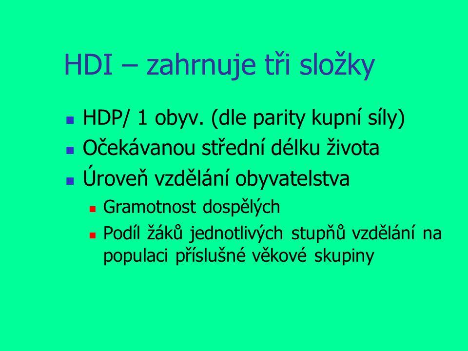 HDI – zahrnuje tři složky