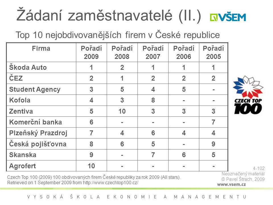 Žádaní zaměstnavatelé (II.)