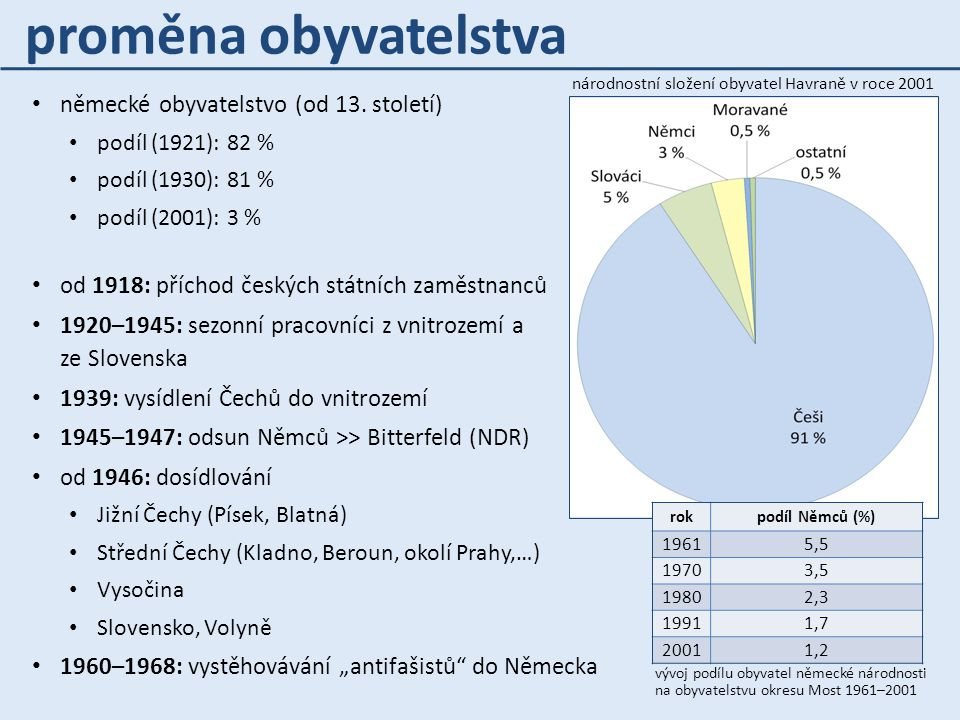 proměna obyvatelstva německé obyvatelstvo (od 13. století)