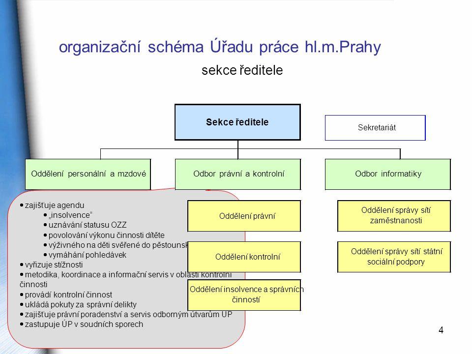 organizační schéma Úřadu práce hl.m.Prahy