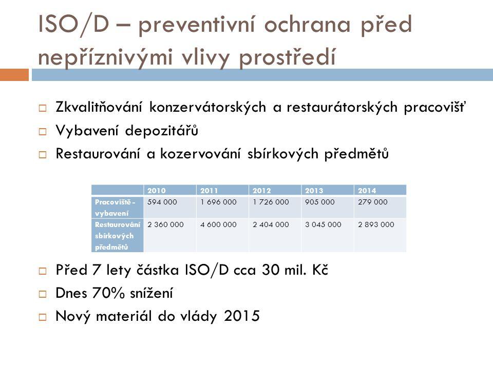 ISO/D – preventivní ochrana před nepříznivými vlivy prostředí