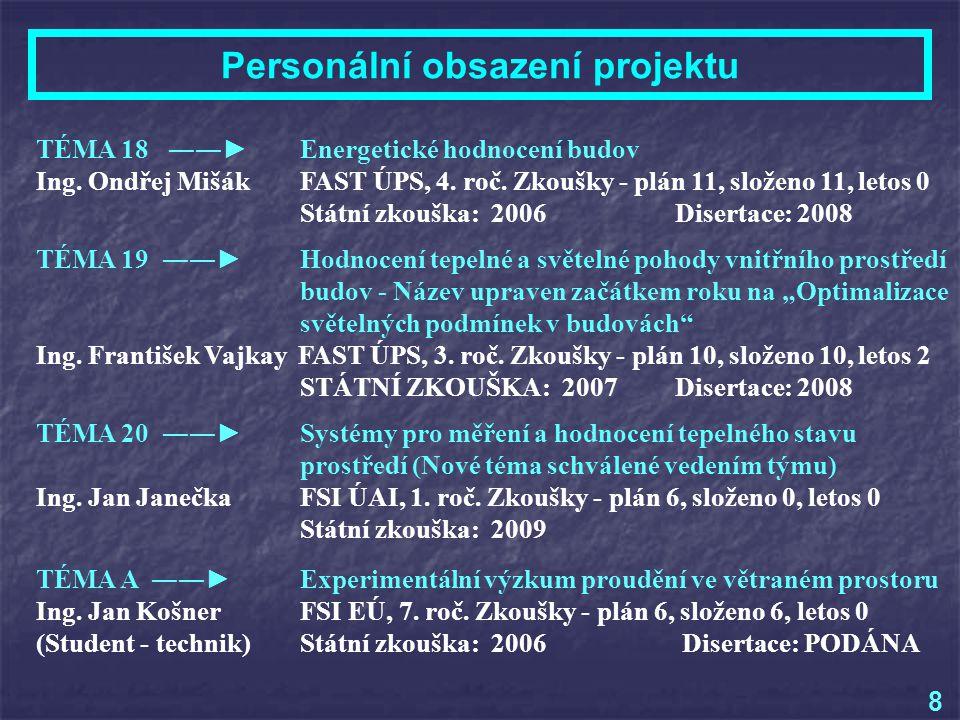 Personální obsazení projektu