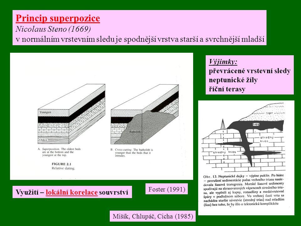 Princip superpozice Nicolaus Steno (1669)