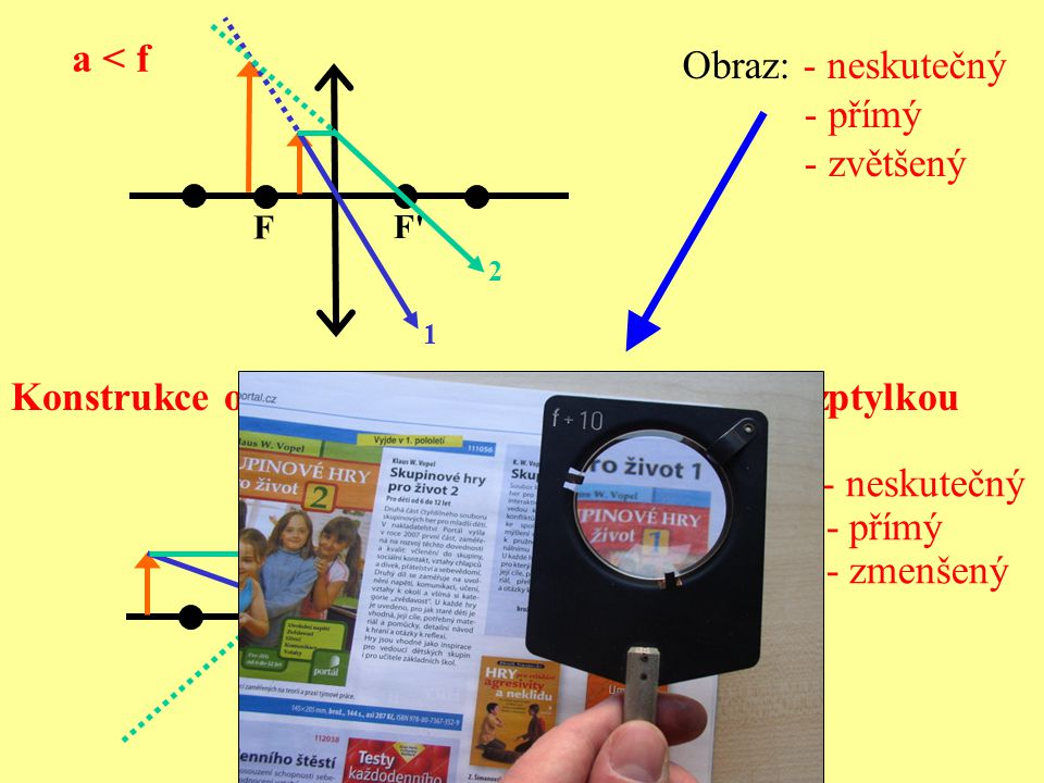 Konstrukce obrazu předmětu při zobrazení rozptylkou