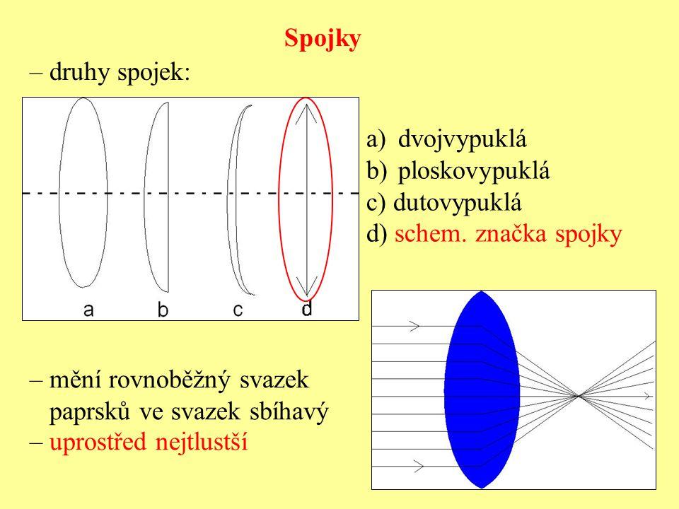 Spojky – druhy spojek: dvojvypuklá. ploskovypuklá. c) dutovypuklá. d) schem. značka spojky. – mění rovnoběžný svazek.