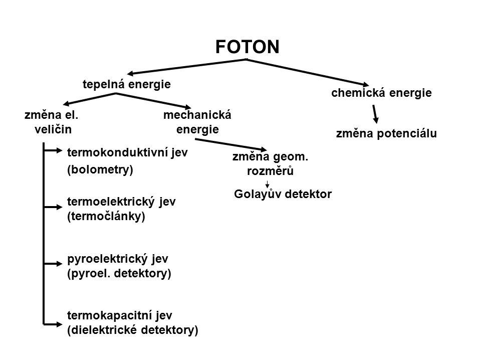 FOTON tepelná energie chemická energie změna el. veličin mechanická
