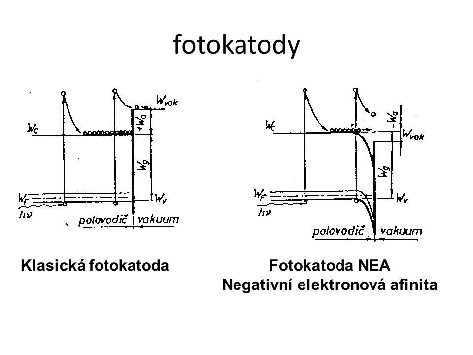 Negativní elektronová afinita