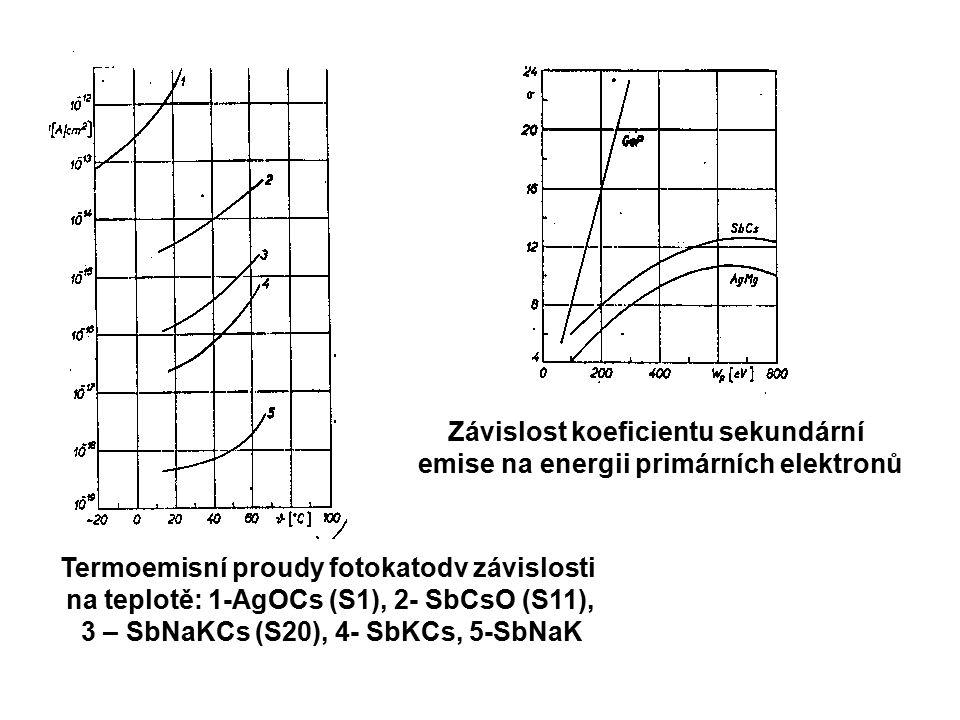 Závislost koeficientu sekundární emise na energii primárních elektronů