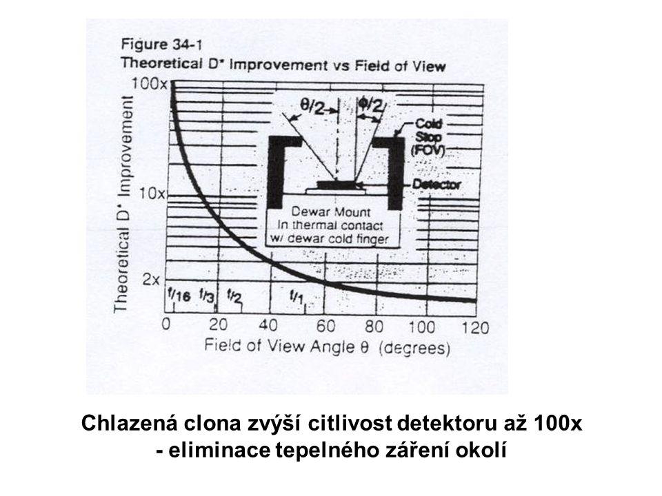Chlazená clona zvýší citlivost detektoru až 100x