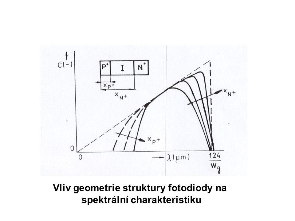 Vliv geometrie struktury fotodiody na spektrální charakteristiku