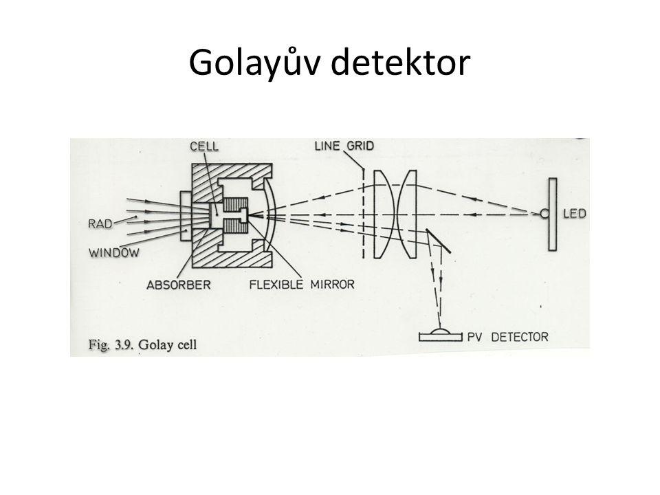 Golayův detektor