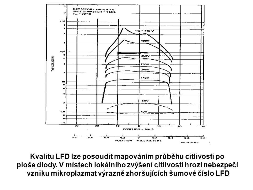 Kvalitu LFD lze posoudit mapováním průběhu citlivosti po