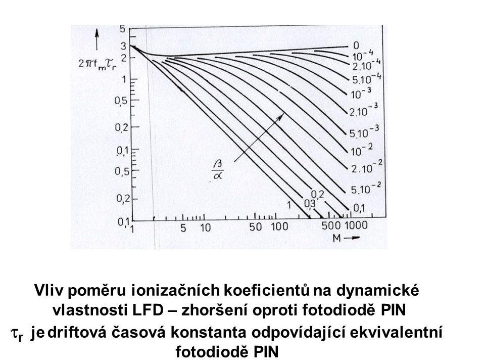 Vliv poměru ionizačních koeficientů na dynamické
