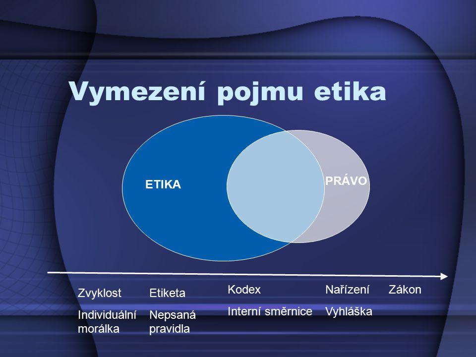 Vymezení pojmu etika PRÁVO ETIKA Kodex Interní směrnice Nařízení