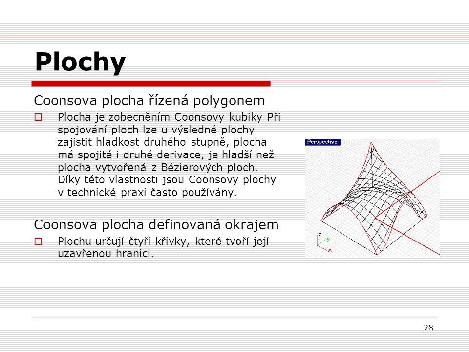 Plochy Coonsova plocha řízená polygonem