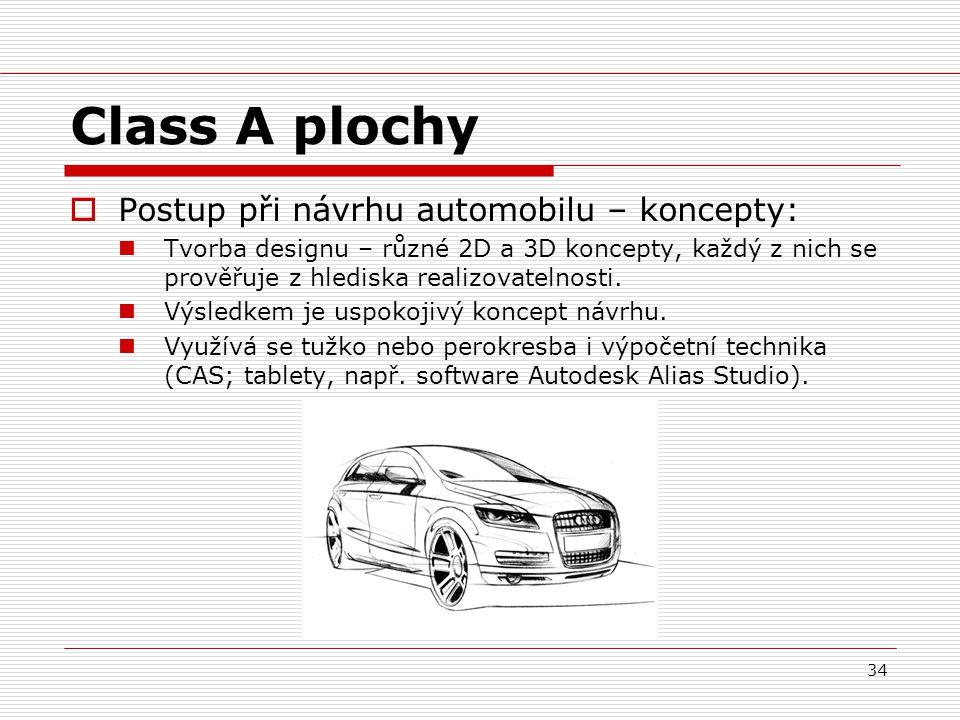 Class A plochy Postup při návrhu automobilu – koncepty: