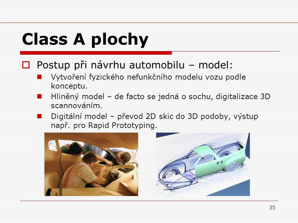 Class A plochy Postup při návrhu automobilu – model: