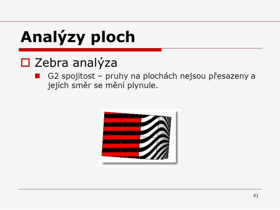 Analýzy ploch Zebra analýza