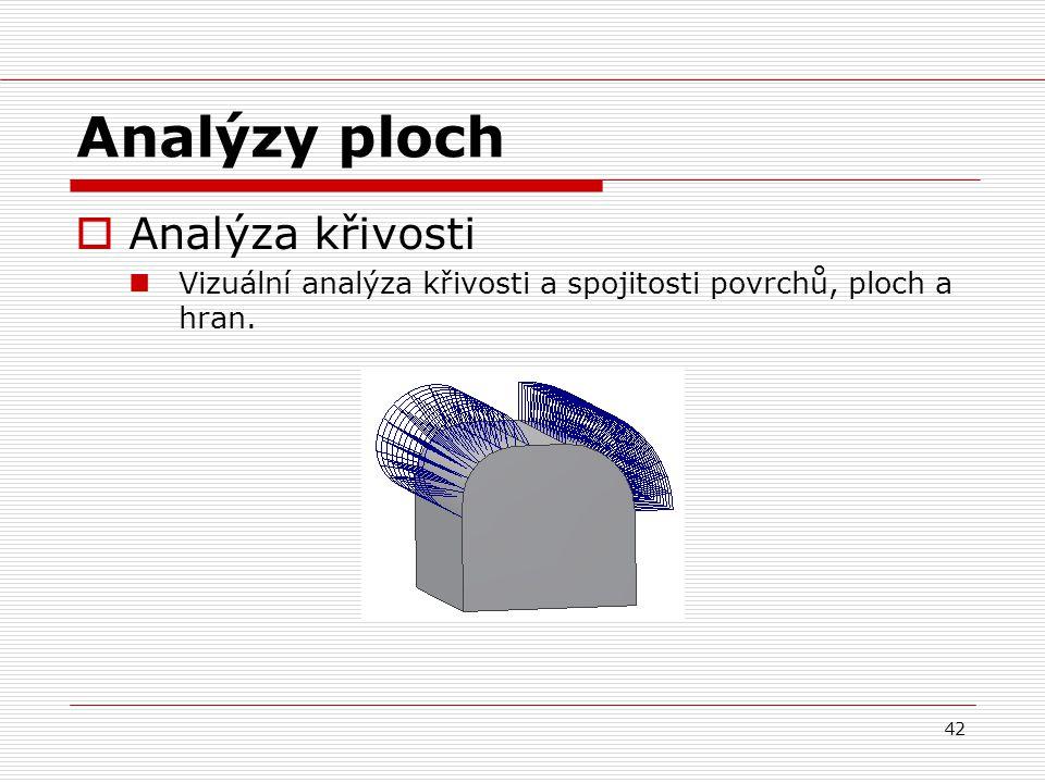 Analýzy ploch Analýza křivosti