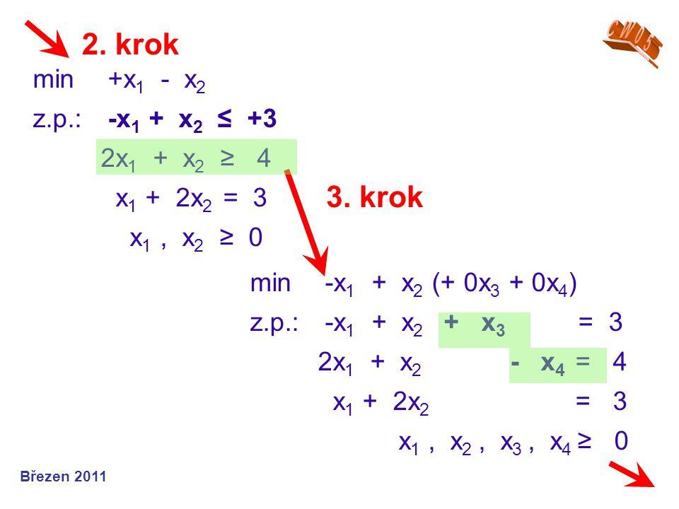 min +x1 - x2 z.p.: -x1 + x2 ≤ +3 2x1 + x2 ≥ 4 x1 + 2x2 = 3 x1 , x2 ≥ 0