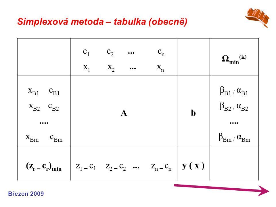 Simplexová metoda – tabulka (obecně) c1 c2 ... cn x1 x2 ... xn Ωmin(k)