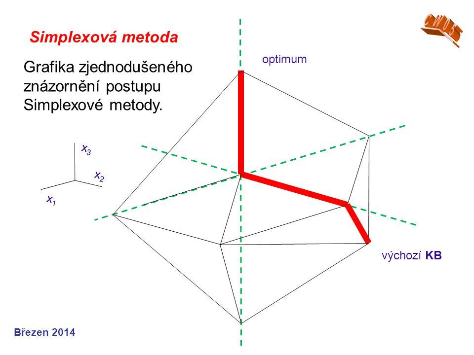 Grafika zjednodušeného znázornění postupu Simplexové metody.