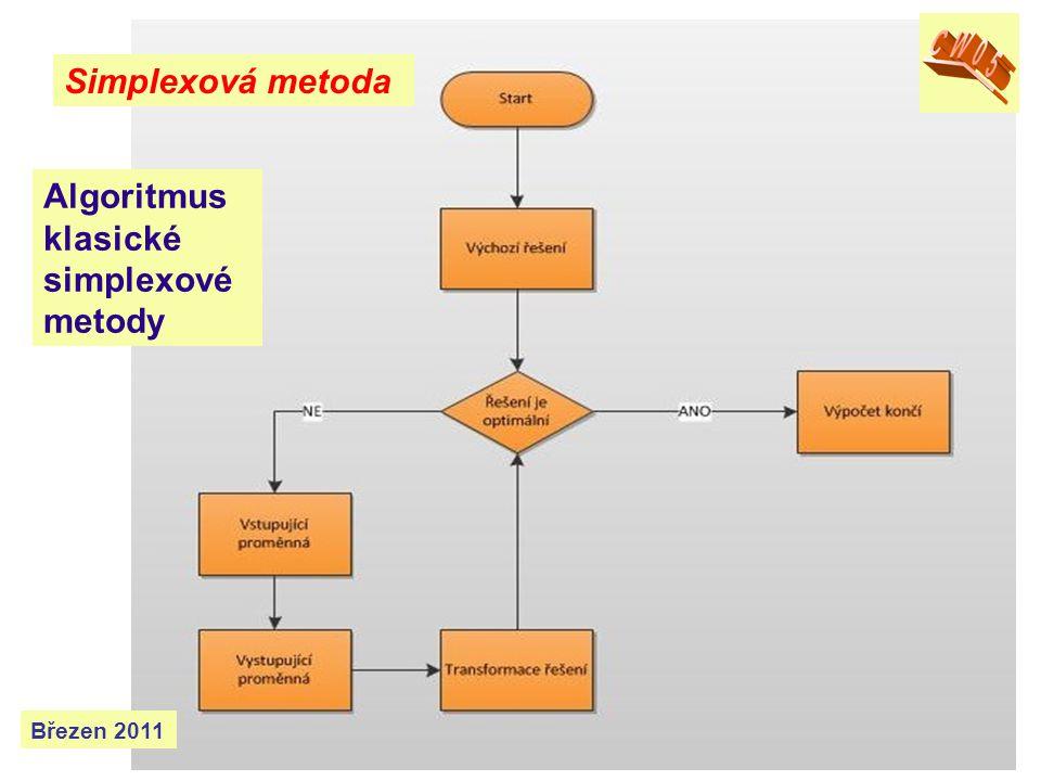 Algoritmus klasické simplexové metody