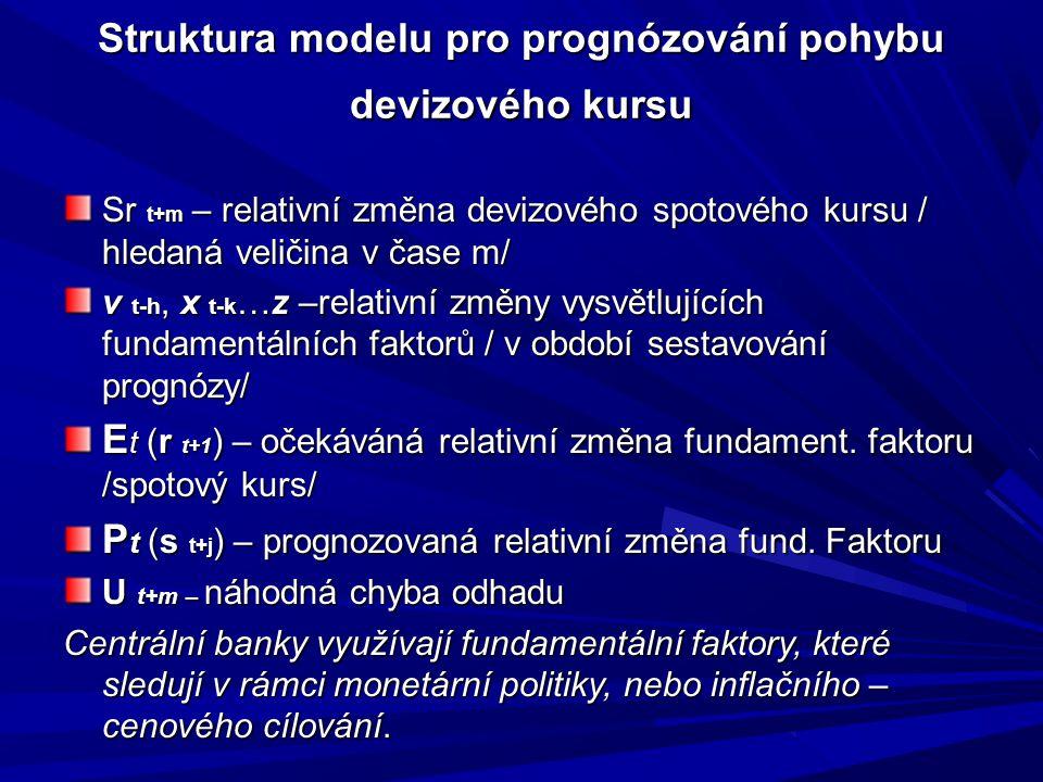 Struktura modelu pro prognózování pohybu devizového kursu