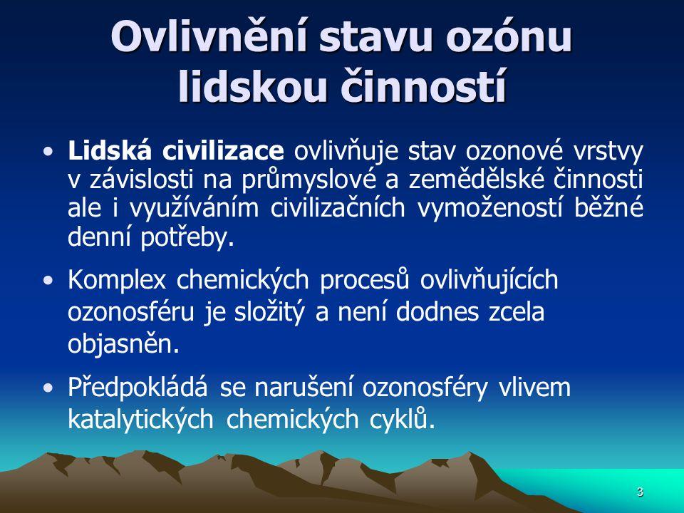 Ovlivnění stavu ozónu lidskou činností