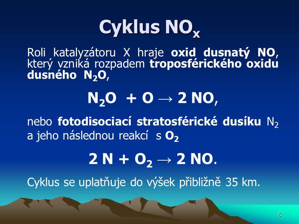 Cyklus NOx N2O + O → 2 NO, 2 N + O2 → 2 NO.