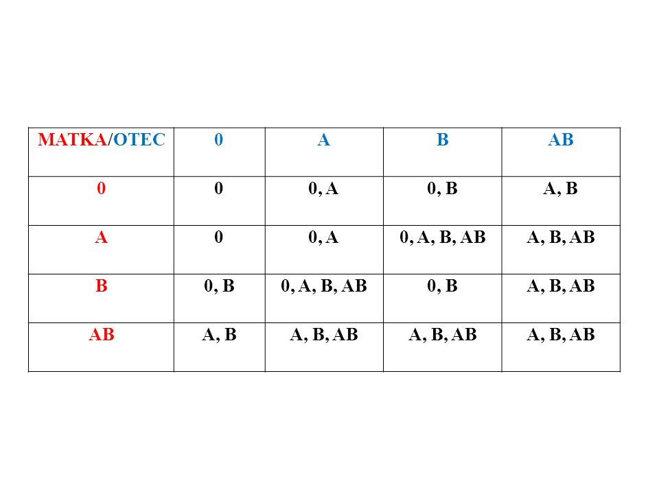 MATKA/OTEC A B AB 0, A 0, B A, B 0, A, B, AB A, B, AB