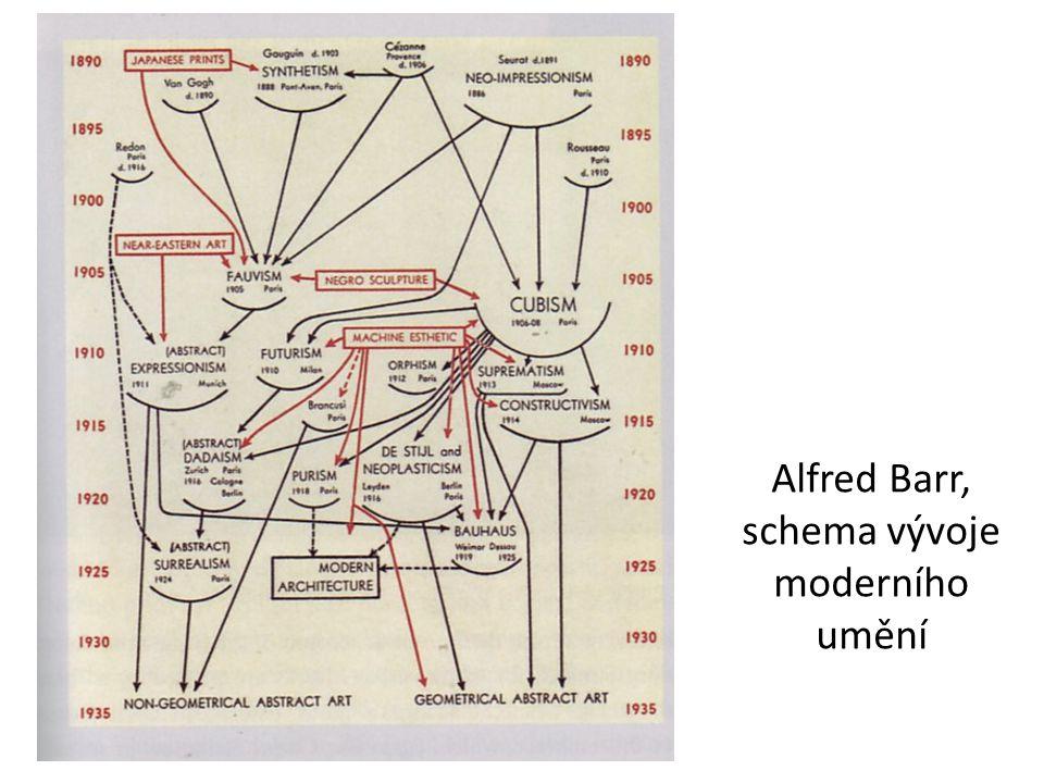 Alfred Barr, schema vývoje moderního umění