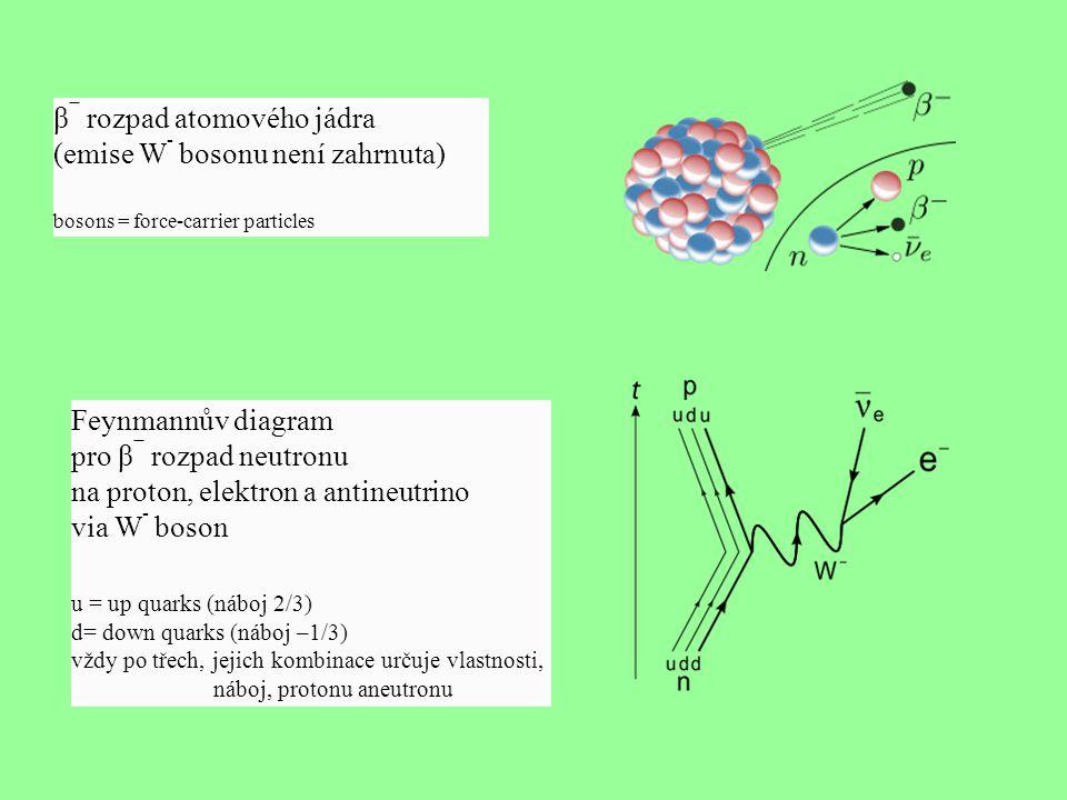 β− rozpad atomového jádra (emise W- bosonu není zahrnuta)