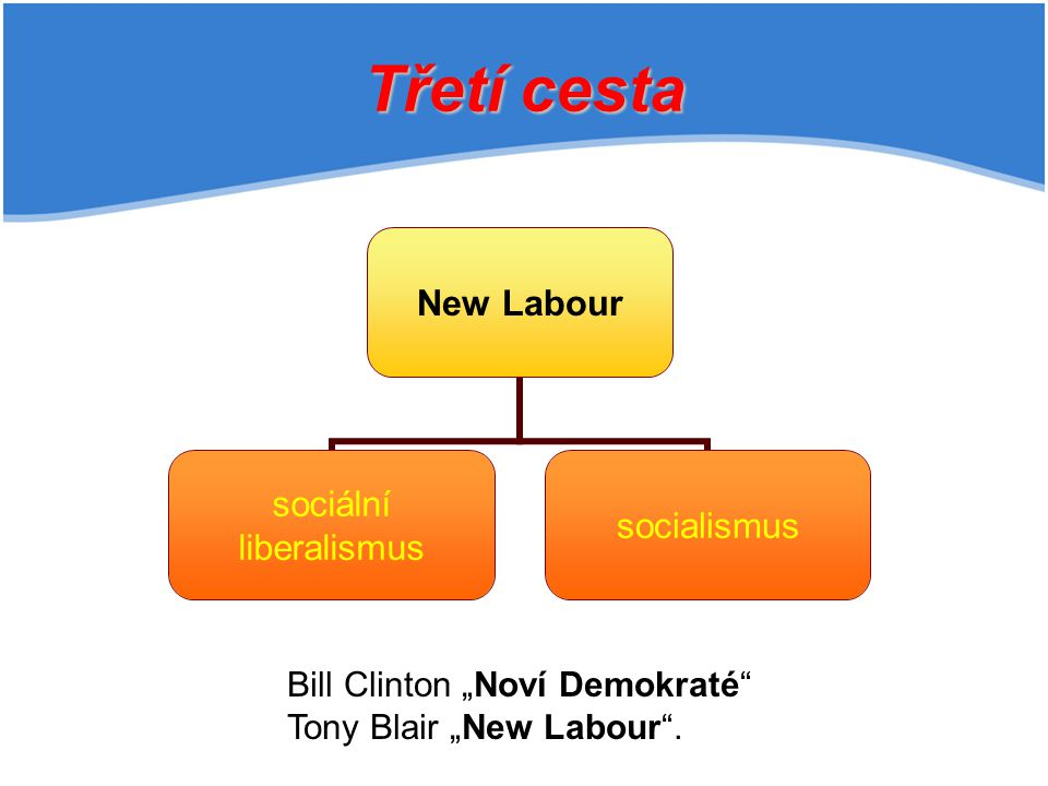 "Třetí cesta Bill Clinton ""Noví Demokraté Tony Blair ""New Labour ."