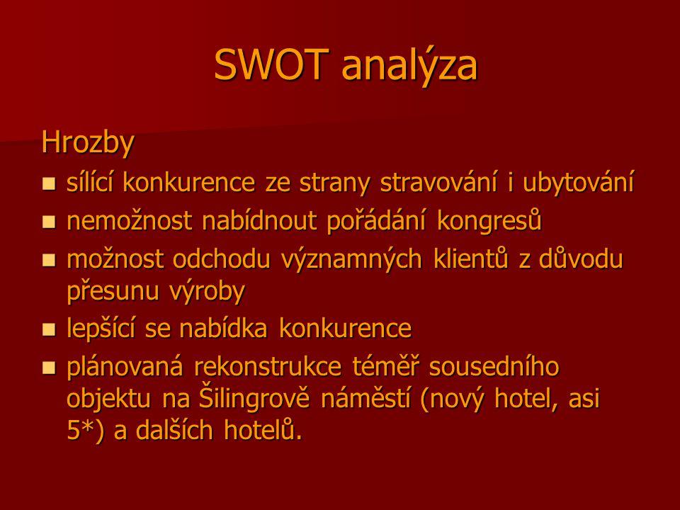 SWOT analýza Hrozby sílící konkurence ze strany stravování i ubytování