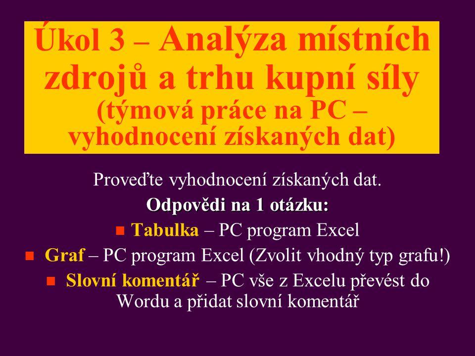 Úkol 3 – Analýza místních zdrojů a trhu kupní síly (týmová práce na PC – vyhodnocení získaných dat)
