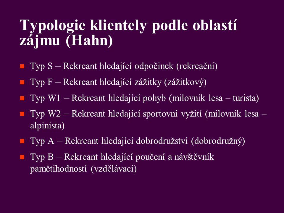 Typologie klientely podle oblastí zájmu (Hahn)