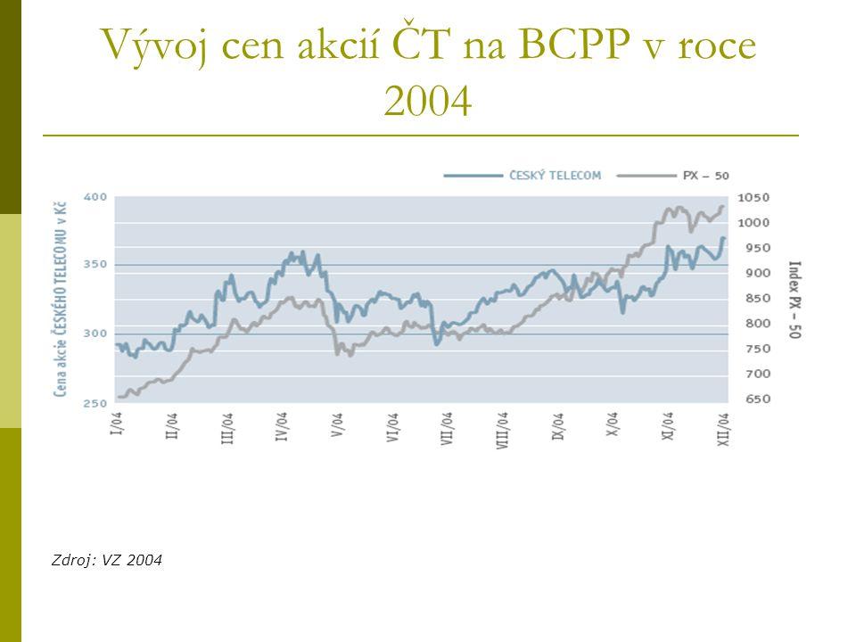 Vývoj cen akcií ČT na BCPP v roce 2004