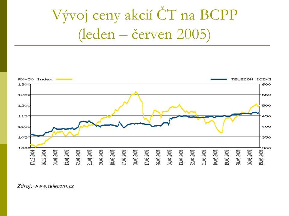 Vývoj ceny akcií ČT na BCPP (leden – červen 2005)