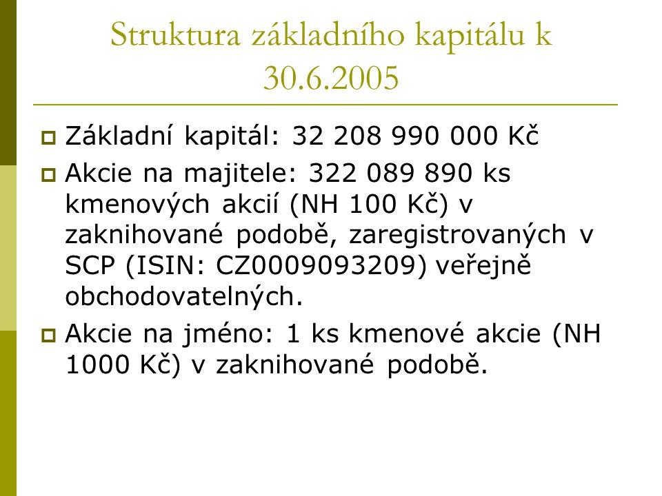 Struktura základního kapitálu k 30.6.2005