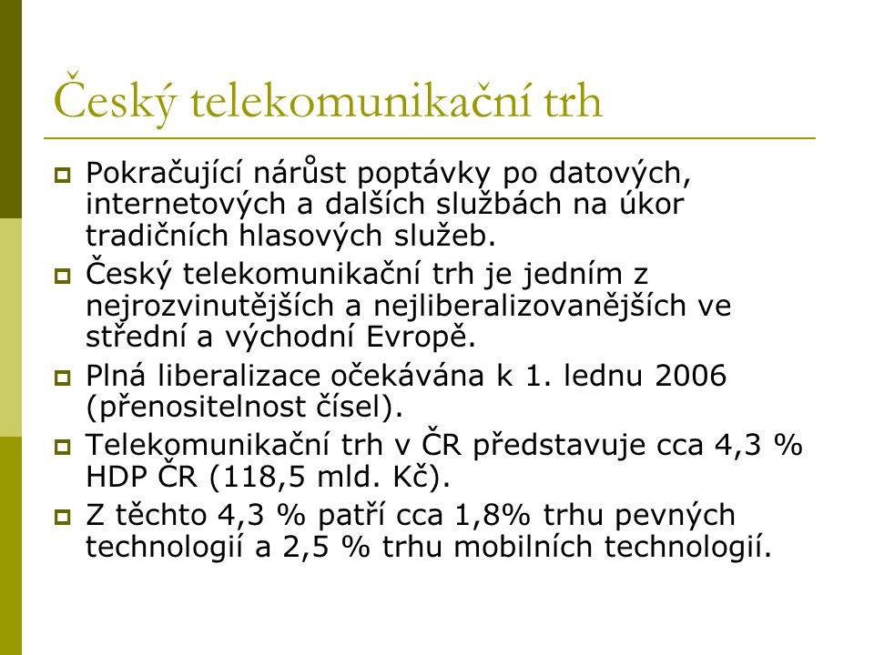 Český telekomunikační trh