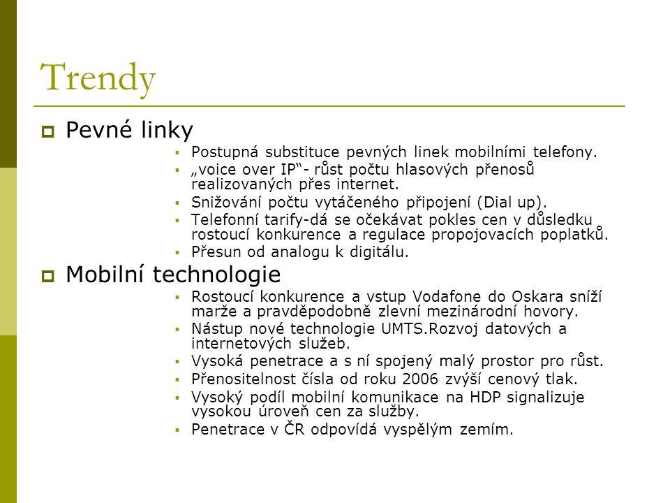 Trendy Pevné linky Mobilní technologie